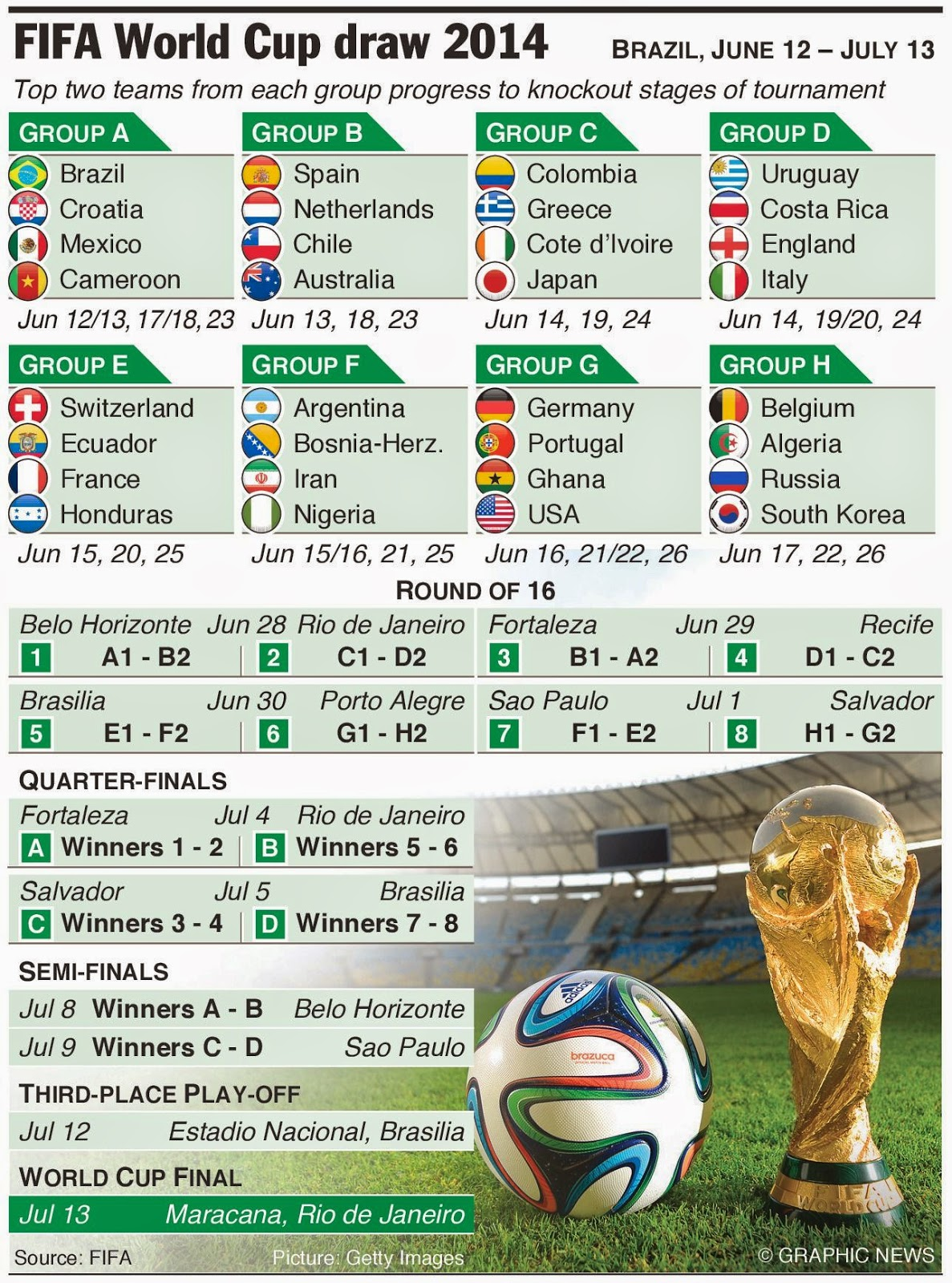 2014 Brazil World Cup Schedule