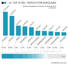 Top 10 del tráfico aéreo