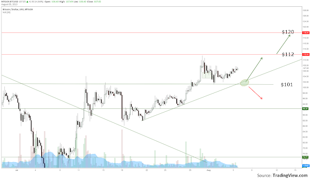 BTC+Update+6+aug.png