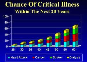 probability graph on illness likelihood by age