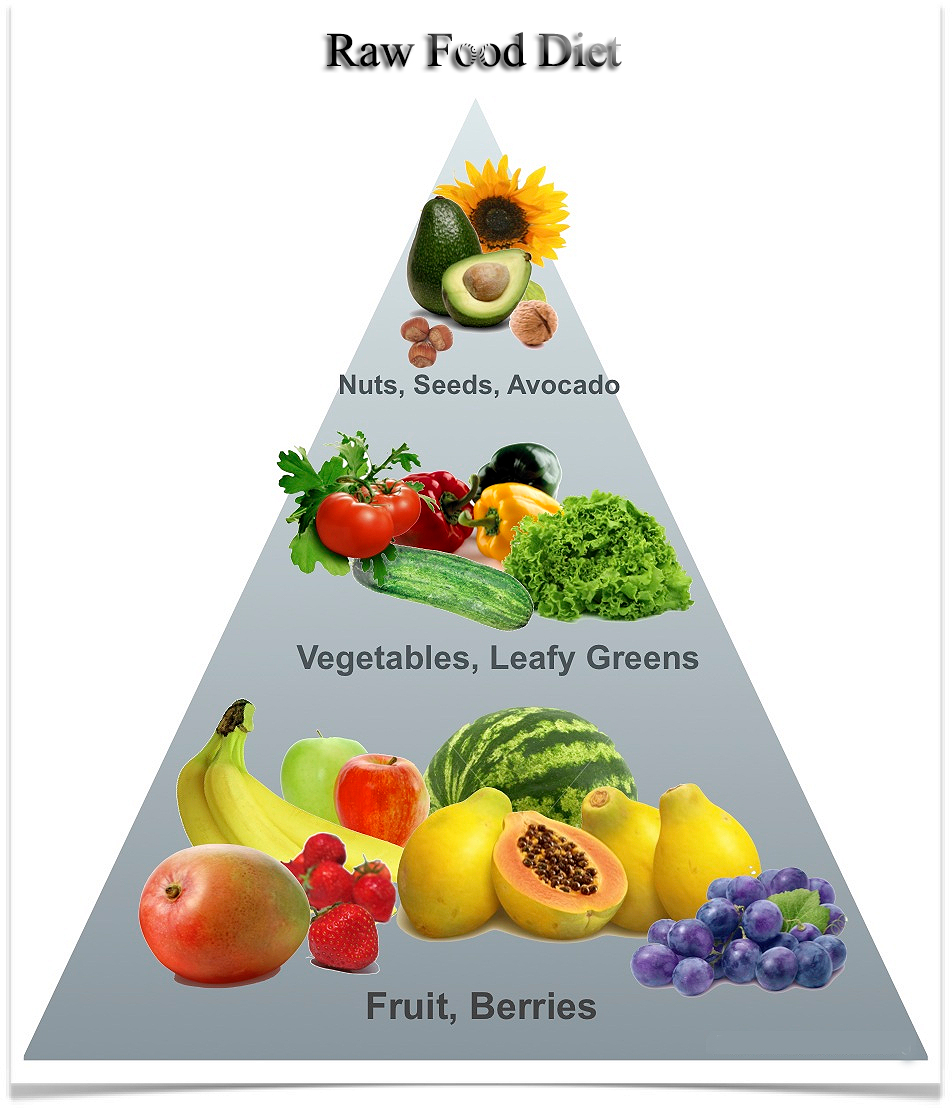 How Can the Raw Food Diet Weight Loss Plan Help Me? - Weight Loss ...