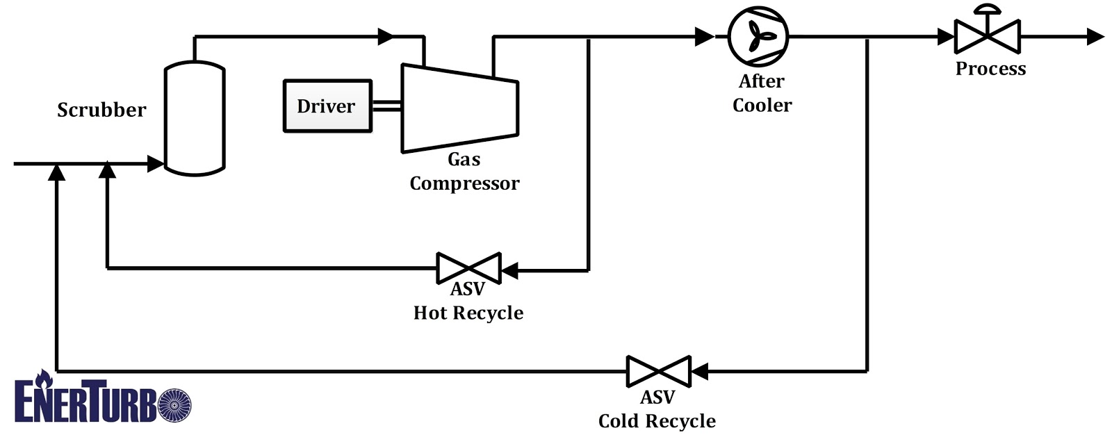 natural gas compressor station diagram