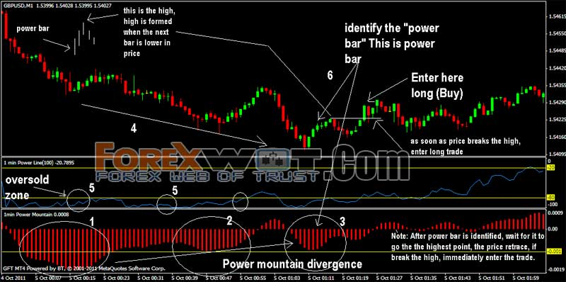 One minute chart trading strategies