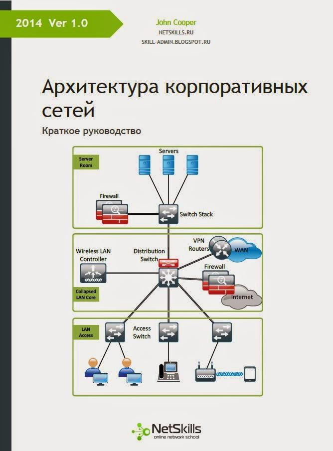 Архитектура корпоративных сетей