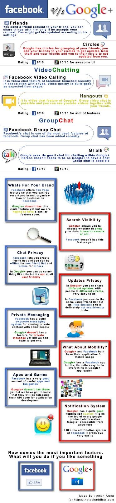 Google Plus Vs. Facebook- Infographic