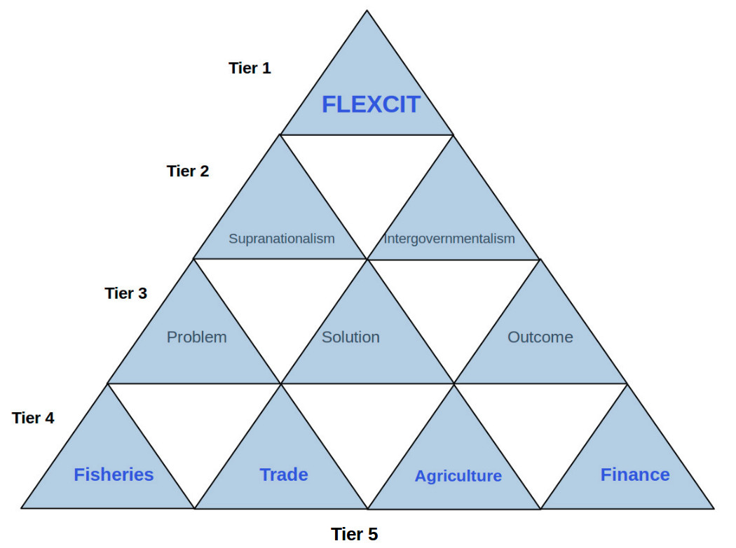What is FLEXCIT?