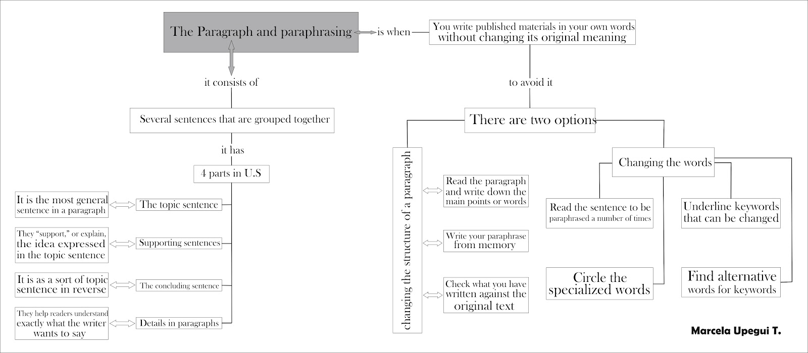 concept map the paragraph and paraphrasing