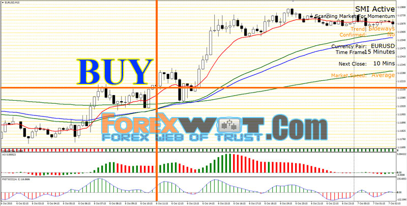 Simple profitable forex system