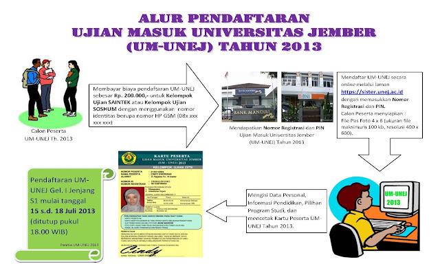Alur Pendaftaran UM UNEJ 2013