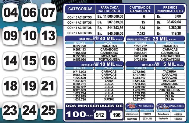 Kino Táchira sorteo 1130