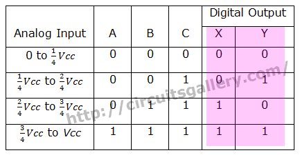 Truth Table of ADC