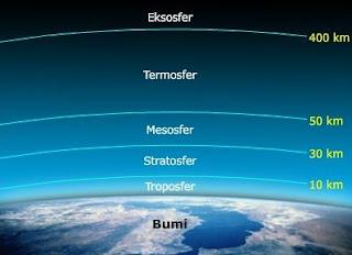 Urutan Susunan Lapisan Atmosfer Bumi