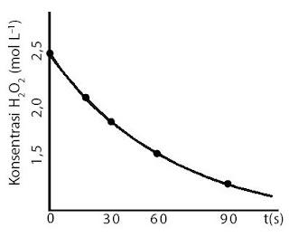Contoh kurva penguraian H2O2 pada 40 °C