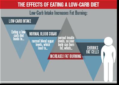 atkins-diet-low-carb-plans