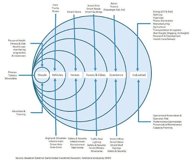 #IoT ekosistem