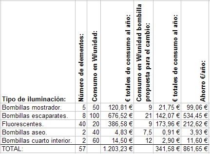 Tabla de diferencias de consumo entre bombillas actuales y bombillas led.