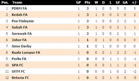 Sabahawks 2013 Keputusan Dan Carta Liga Perdana Malaysia 2013
