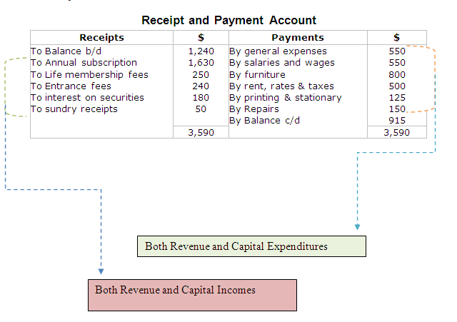 Receipts and Payments Accounting – Receipt Payment Format