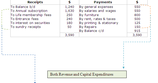 Receipts and Payments Accounting – Receipt Payment