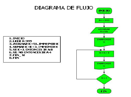 Zanahoriaz diagrama de flujo y pseudocodigo diagrama de flujo y pseudocodigo ccuart Image collections