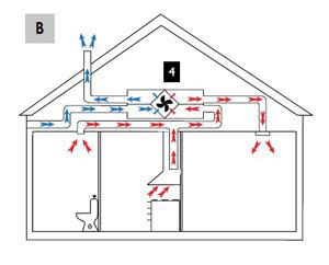 Ettermontere balansert ventilasjon pris