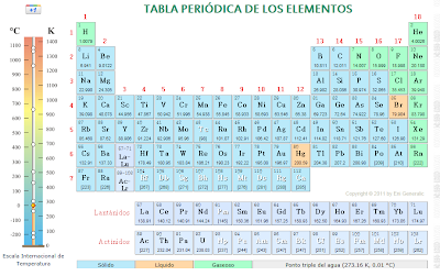 Paco chire recursos aula pt tabla peridica de los tabla peridica interactiva de los elementos qumicos urtaz Choice Image