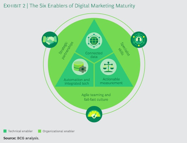 The Six enablers of digital marketing maturity
