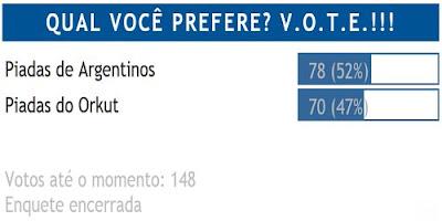 Por pequena margem os Argentinos vencem o Orkut na preferência dos leitores de piadas.