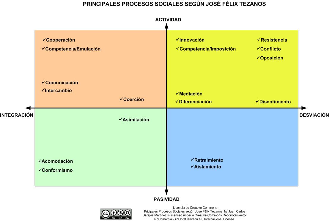 Principales Procesos Sociales según Tezanos