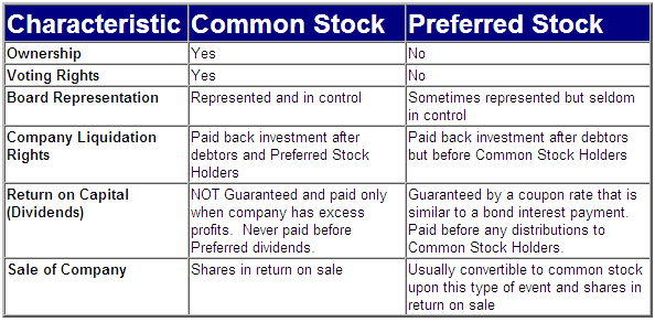 Use 'common stock' in a Sentence