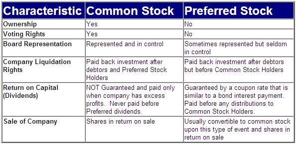how to buy preferred stock tradeking