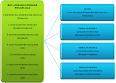 Carta Struktur Organisasi