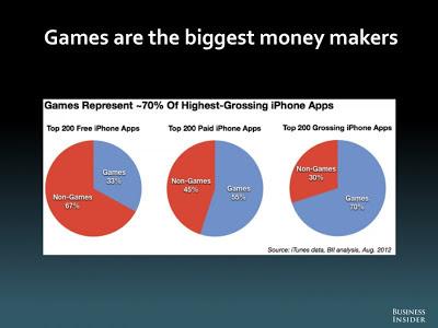 iPhone アプリ 収益