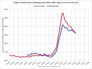 Fannie Mae, Freddie Mac Mortgage Serious Delinquency rates mostly unchanged in December