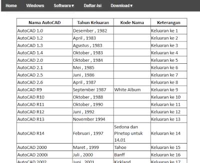 Membuat Tabel dari Microsoft Excel ke Website