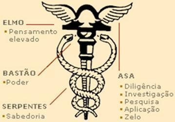 Simbologia do Caduceu