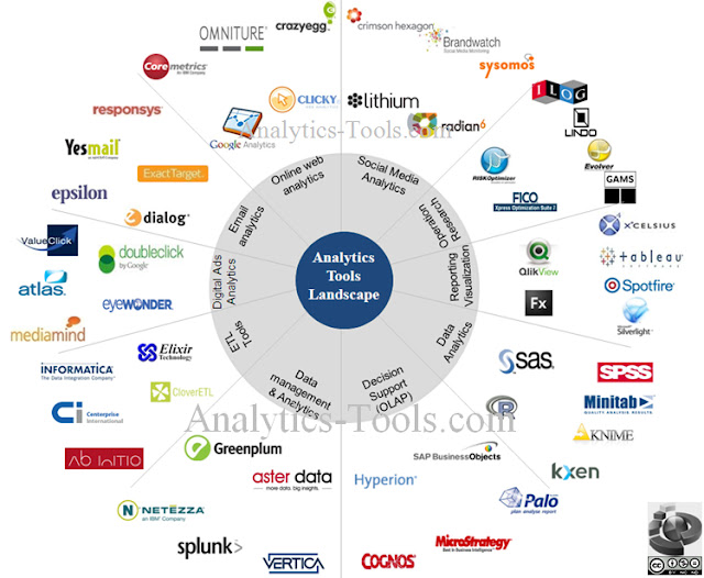 Analytics tools Comparision