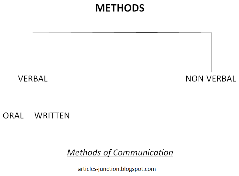 different methods of communication