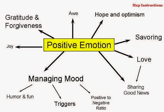 sentiasa berfikiran positive