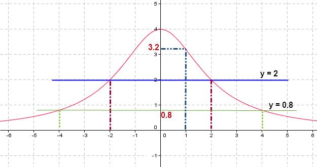 التمثيل المبياني لدالة عددية