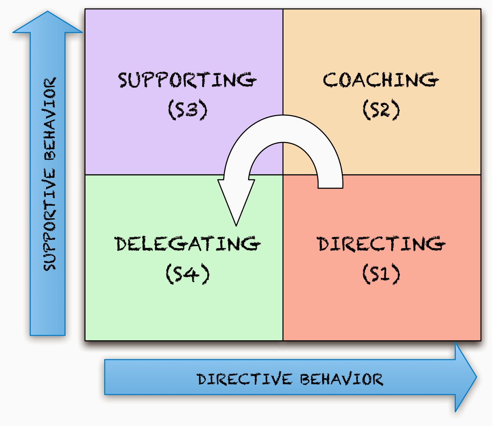 agile game development: an introduction to situational leadership