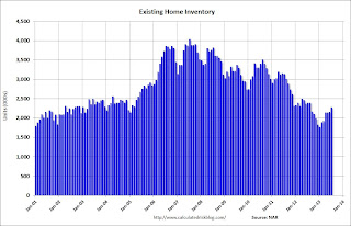 Existing Home Inventory