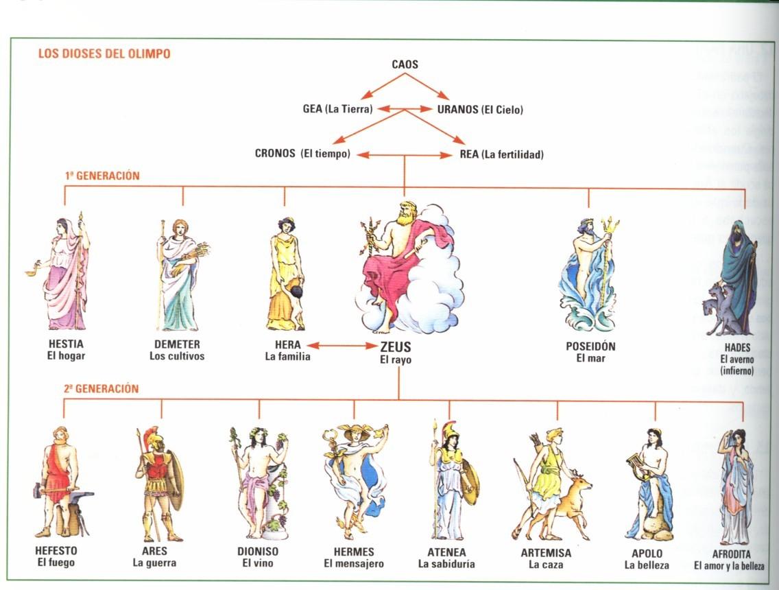 : MITOLOGÍA CLÁSICA: LOS NOMBRES DE LOS DIOSES GRIEGOS Y ROMANOS