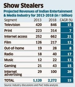stocks sectors media entertainment.