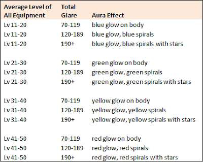 GhostX Ultimate - Aura Effect Table