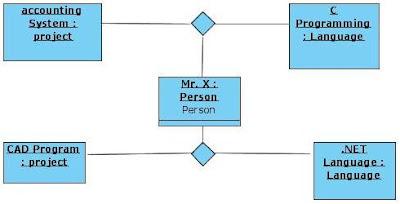 Object Diagram for Software Programmer