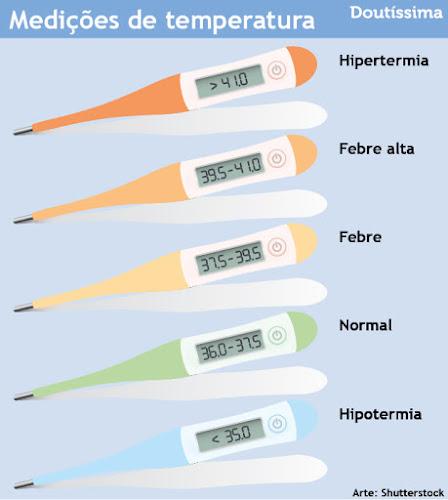 Como reconhecer se o bebé está com frío ou calor