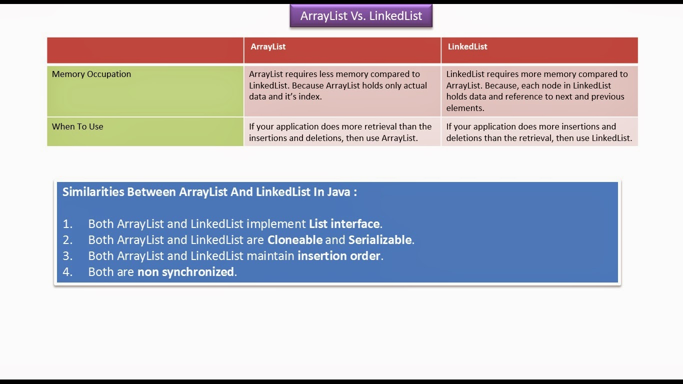 how to add list into arraylist in java