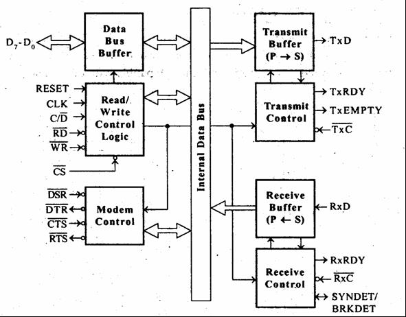 functional block diagram of  microprocessor  juanribon, block diagram
