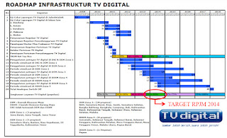 Roadmap Infrastruktur TV Digital